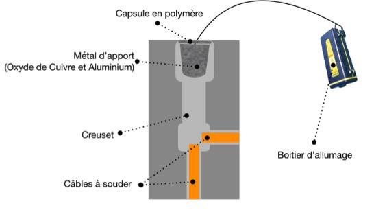 guide soudure exothermique GBM France